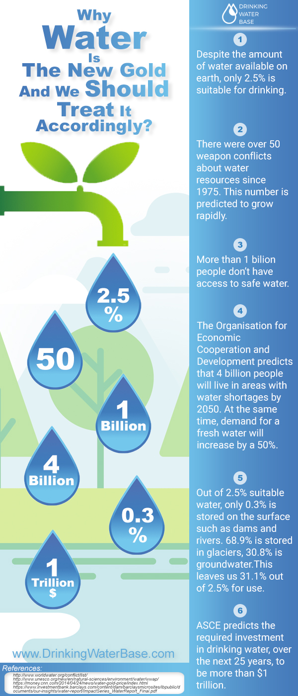 Why water is the new gold infographics