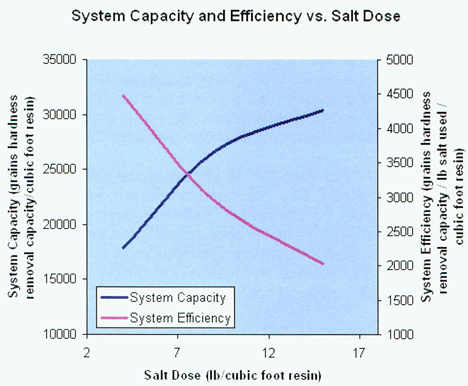 softener size vs salt efficiency
